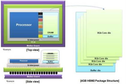 HBM2-Speicher von Samsung
