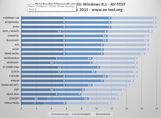 AV-Test f�r Windows 8.1 im November/Dezember 2015
