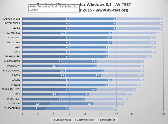 AV-Test für Windows 8.1 im November/Dezember 2015