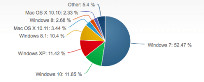 OS-Marktanteile Januar 2016