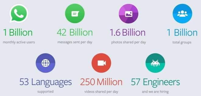 WhatsApp: der erste Messenger mit einer Milliarde Nutzer
