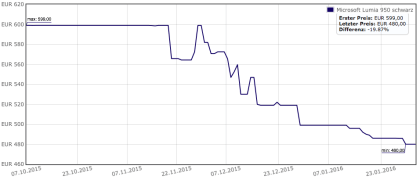 Lumia 950: Preisentwicklung