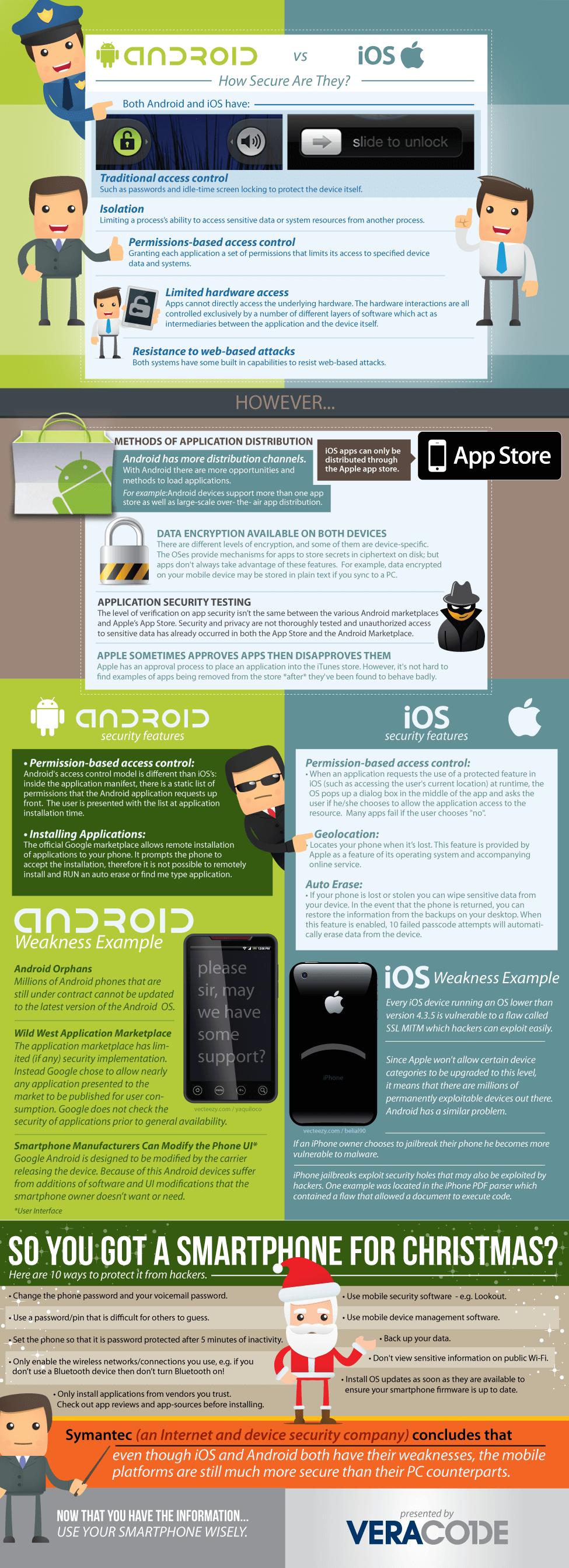 Sicherheit: Android und iOS im Vergleich