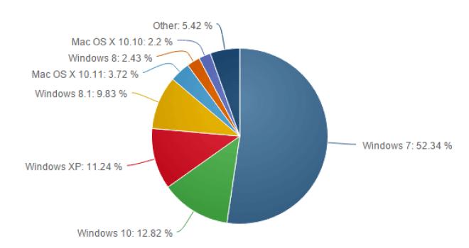 Betriebssysteme im Februar 2016