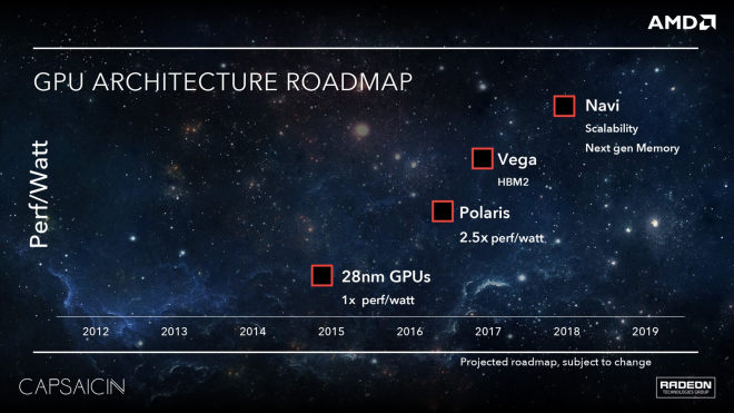 AMD Roadmap 2016-2018