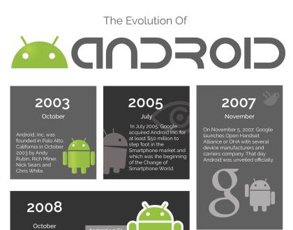 Die Evolution von Android