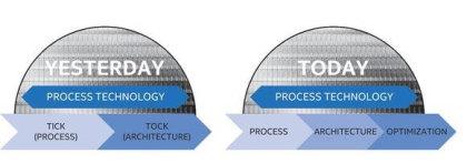 Intel: Umstellung der Produktions-Zyklen