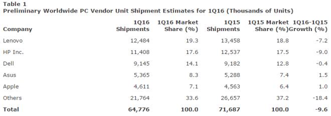 PC-Markt 1Q16: Gartner und IDC