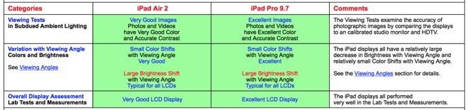 DisplayMate iPad Pro Messung