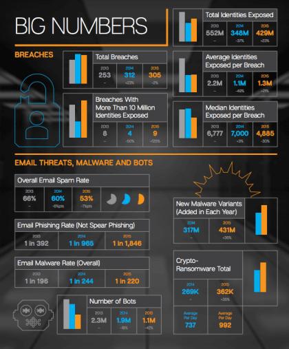 Symantec: Security Threat Report 2015