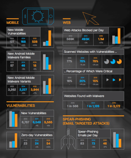 Symantec: Security Threat Report 2015