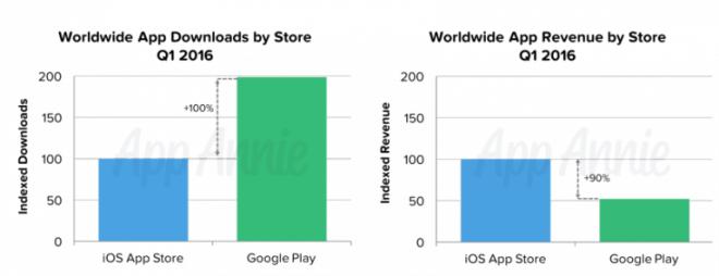 Android vs. iOS im ersten Quartal #16