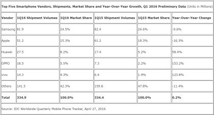 Smartphones: Weltmarkt Q1 2016