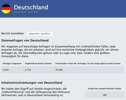 Facebook Transparenzbericht 2015