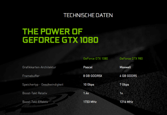 Nvidia Geforce GTX 1080 & 1070