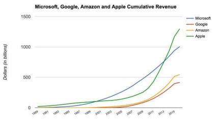 Microsoft: 1 Billion Umsatz