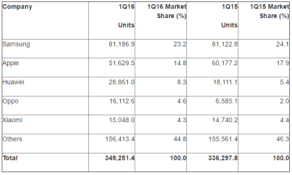 Gartner: Smartphone-Markt 1Q16
