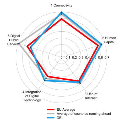 EU-Kommission: Digitaler Fortschritts Report