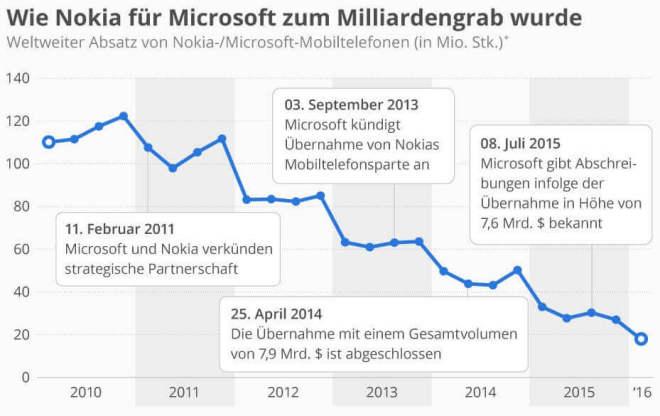 Wie Nokia für Microsoft zum Milliardengrab wurde