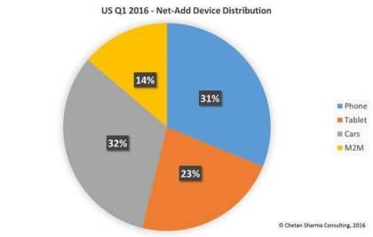 Verteilung neuer Mobilfunk-Anschlüsse