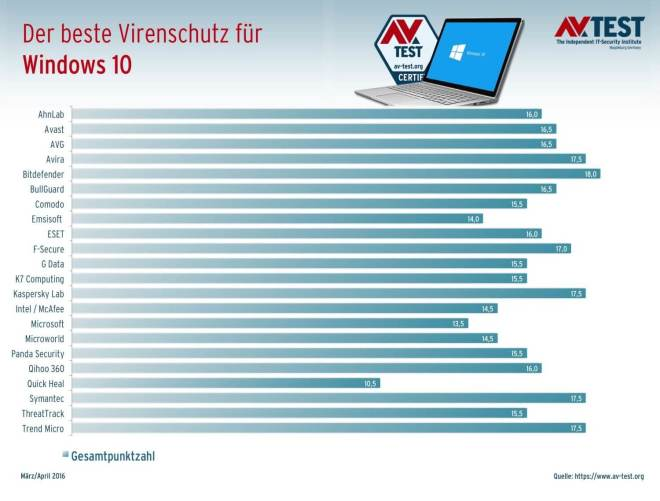 AV-Test: Antivirus-Programme für Windows 10 (März/April 2016)