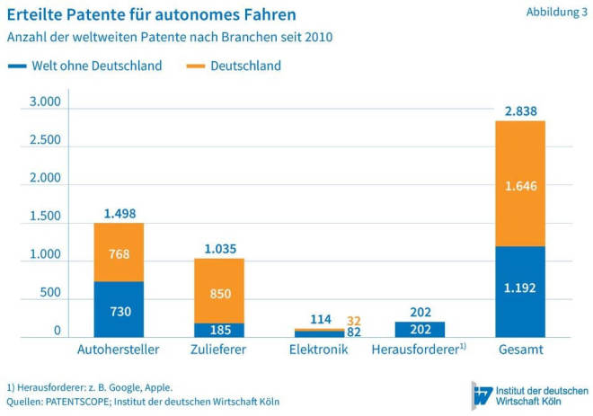 "Hubertus Bardt: ""Autonomes Fahren"" Patentanträge"