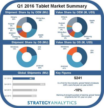 Tablet-Markt 1Q16