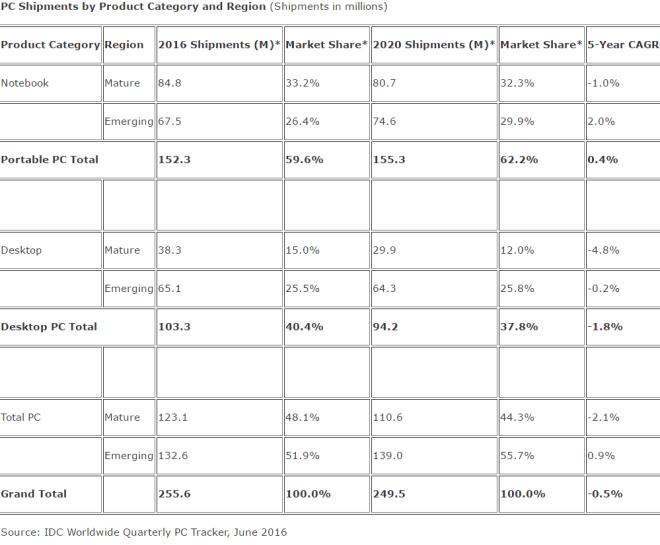 IDC: Prognose für die Entwicklung des weltweiten PC-Marktes (Juni 2016)