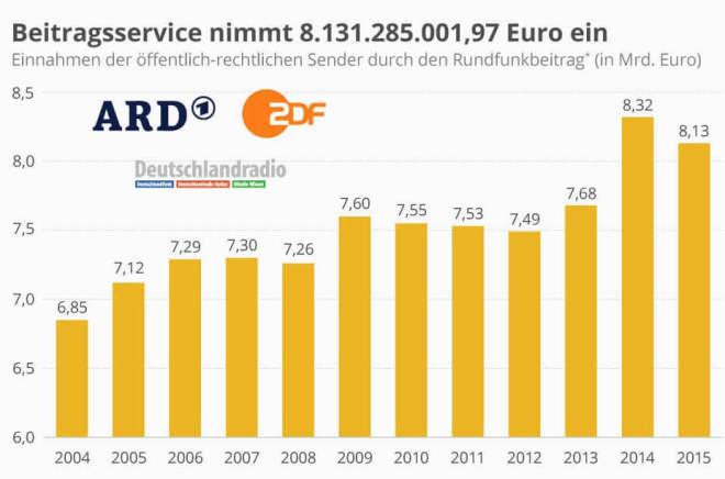 Einnahmen der öffentlich-rechtlichen Sender durch den Rundfunkbeitrag