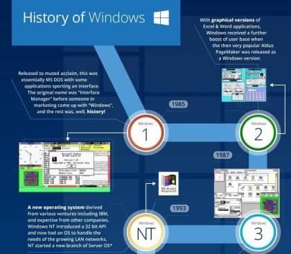 Die Geschichte von Windows