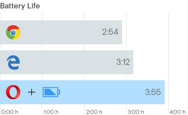 Microsoft Akkutest: Edge vs. Chrome & Co.