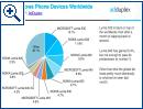 Windows auf Smartphones