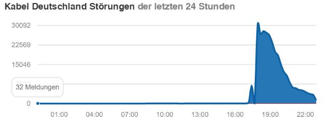 Kabel Deutschland Ausfall (30.06.2016)