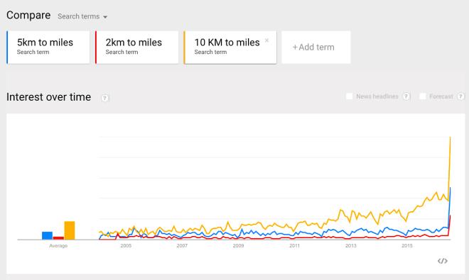 Pokémon GO: Google Trends zu Kilometer-Umrechnungen