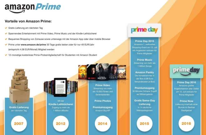 Neuer Verkaufsrekord am Prime Day 2016