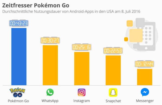 Zeitfresser Pokémon GO