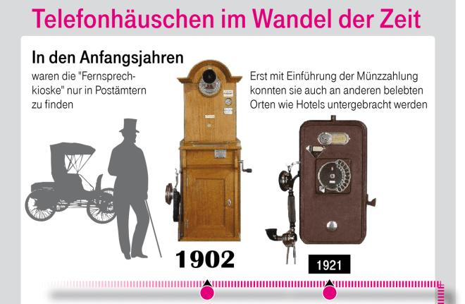 Die Geschichte der Telefonzelle