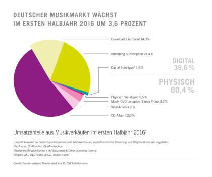 Musikmarkt Deutschland: Halbjahresreport 2016