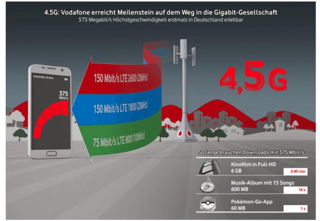Vodafone 4,5G LTE-Betrieb