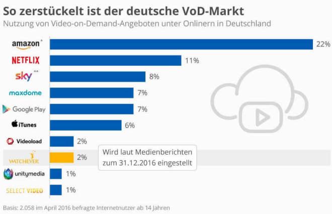 So zerst�ckelt ist der deutsche Streaming-Markt