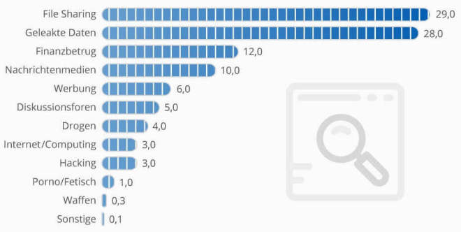 Anteile der Inhalte im Tor-Darknet