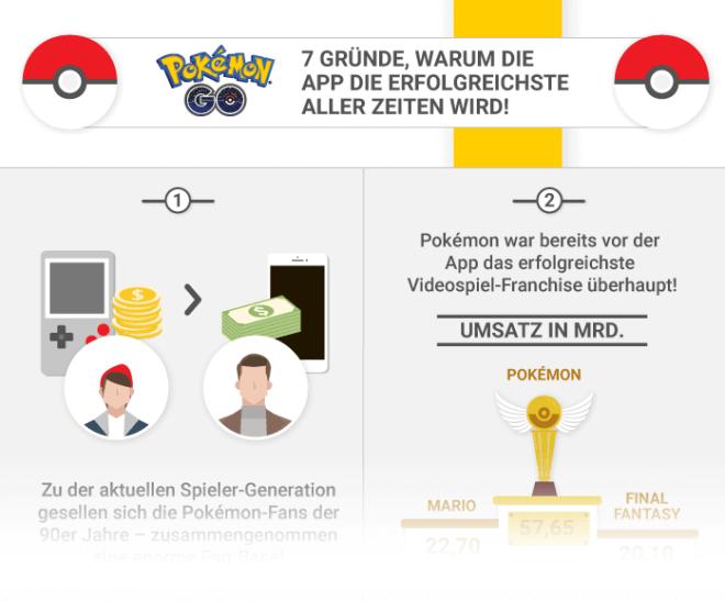 Infografik: Pokemon Go wird die erfolgreichste App aller Zeiten