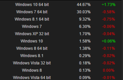 Steam-Hard- & Softwareumfrage: Juli 2016
