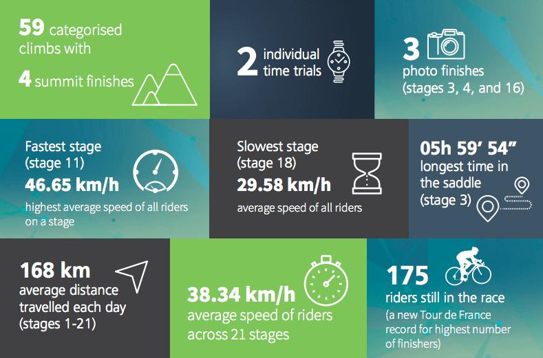 Tracker Unterm Sattel Umfassende Datenanalyse Der Tour De France