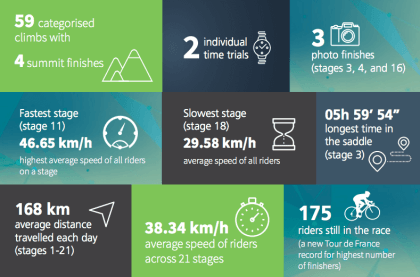 Dimension Data: Tour de France-Analyse