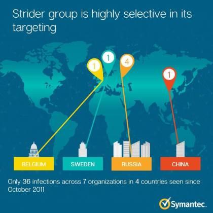 Strider / ProjectSauron