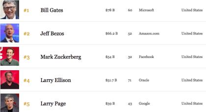 Die 100 reichsten Techies
