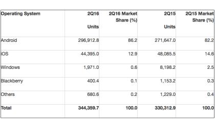 Gartner: Smartphone-Markt in 2Q16