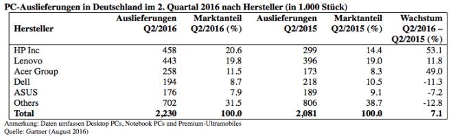 Gartner: PC-Markt Deutschland 2Q16