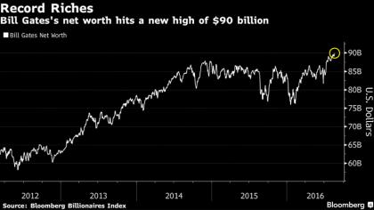 Bill Gates stellt Vermögens-Rekord auf
